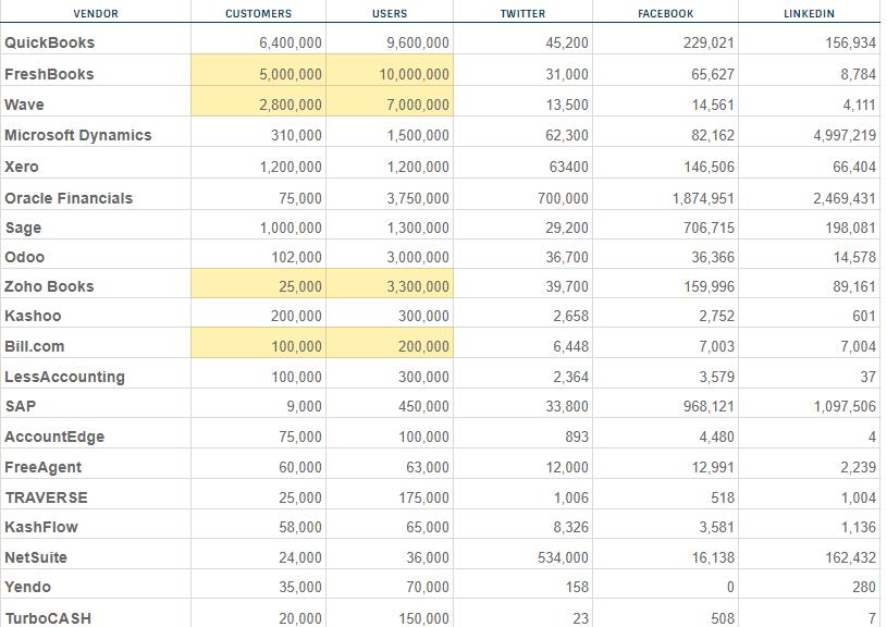 پر فروش ترین نرم افزار حسابداری