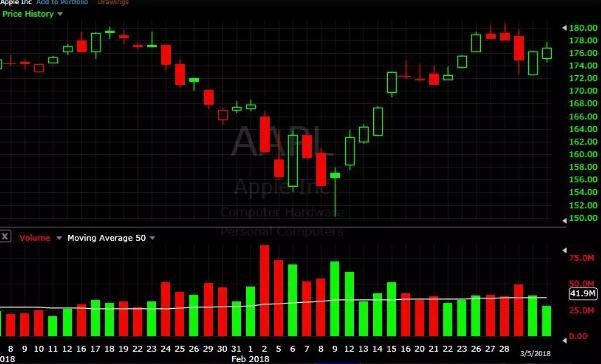 تجزیه و تحلیل سهام