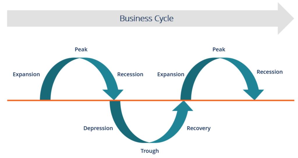 چرخه کسب و کار